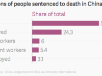 China executed most people in 2016: Amnesty International